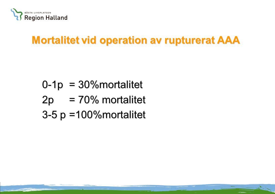 Mortalitet vid operation av rupturerat AAA 0-1p = 30%mortalitet 2p= 70% mortalitet 3-5 p=100%mortalitet
