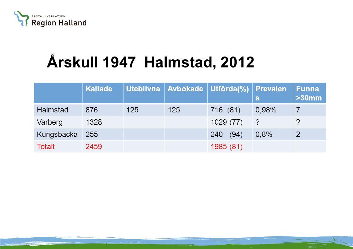 Årskull 1947 Halmstad, 2012 KalladeUteblivnaAvbokadeUtförda(%)Prevalen s Funna >30mm Halmstad876125 716 (81)0,98%7 Varberg13281029 (77)?? Kungsbacka25