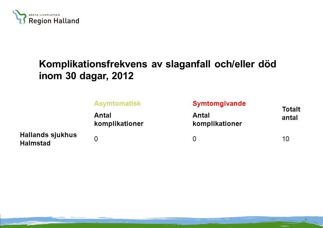 Komplikationsfrekvens av slaganfall och/eller död inom 30 dagar, 2012 AsymtomatiskSymtomgivande Totalt antal Antal komplikationer Hallands sjukhus Hal