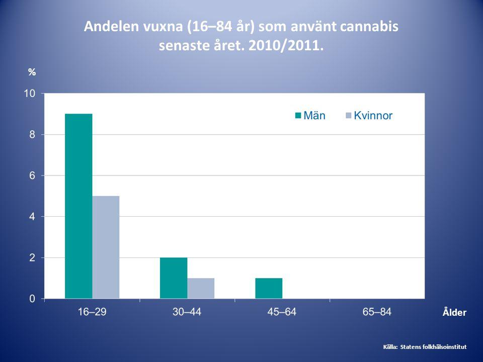 Andelen vuxna (16–84 år) som använt cannabis senaste året. 2010/2011. Ålder Källa: Statens folkhälsoinstitut %