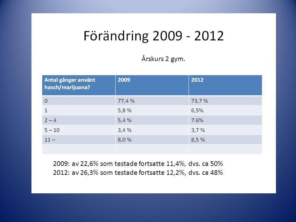 2009: av 22,6% som testade fortsatte 11,4%, dvs. ca 50% 2012: av 26,3% som testade fortsatte 12,2%, dvs. ca 48% Årskurs 2 gym.