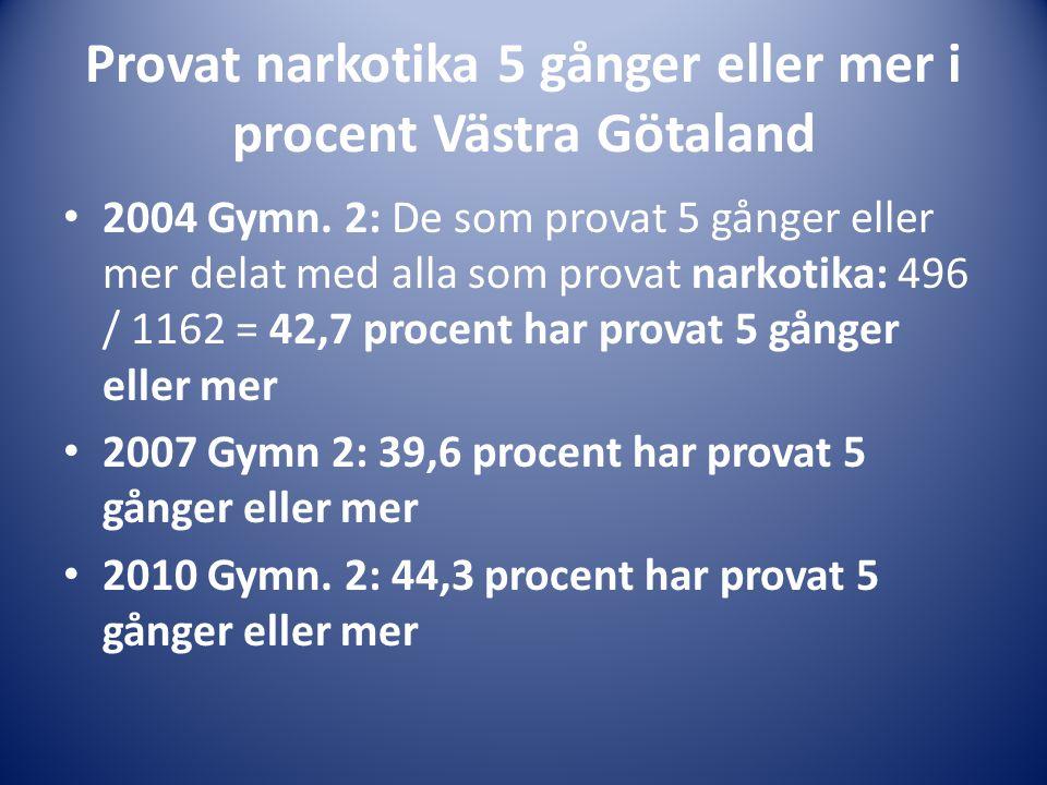 Provat narkotika 5 gånger eller mer i procent Västra Götaland • 2004 Gymn. 2: De som provat 5 gånger eller mer delat med alla som provat narkotika: 49