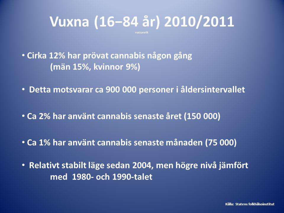 Vuxna (16−84 år) 2010/2011 nationellt • Cirka 12% har prövat cannabis någon gång (män 15%, kvinnor 9%) • Detta motsvarar ca 900 000 personer i åldersi