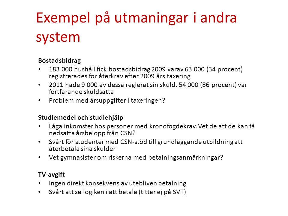 Exempel på utmaningar i andra system Bostadsbidrag • 183 000 hushåll fick bostadsbidrag 2009 varav 63 000 (34 procent) registrerades för återkrav efter 2009 års taxering • 2011 hade 9 000 av dessa reglerat sin skuld.