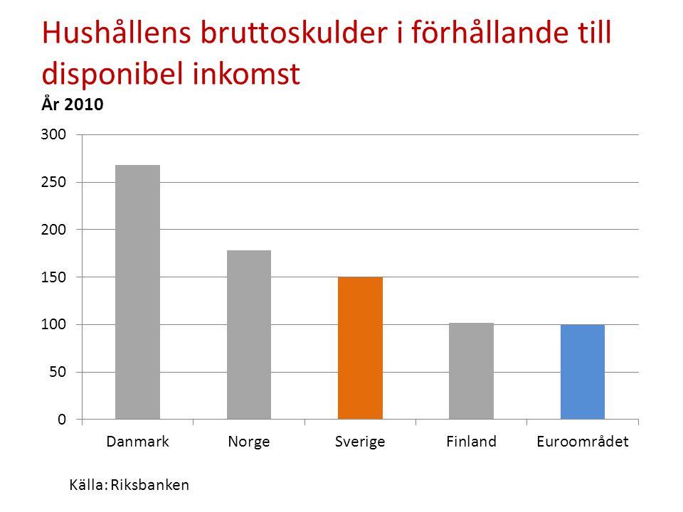 Hushållens bruttoskulder i förhållande till disponibel inkomst År 2010 Källa: Riksbanken