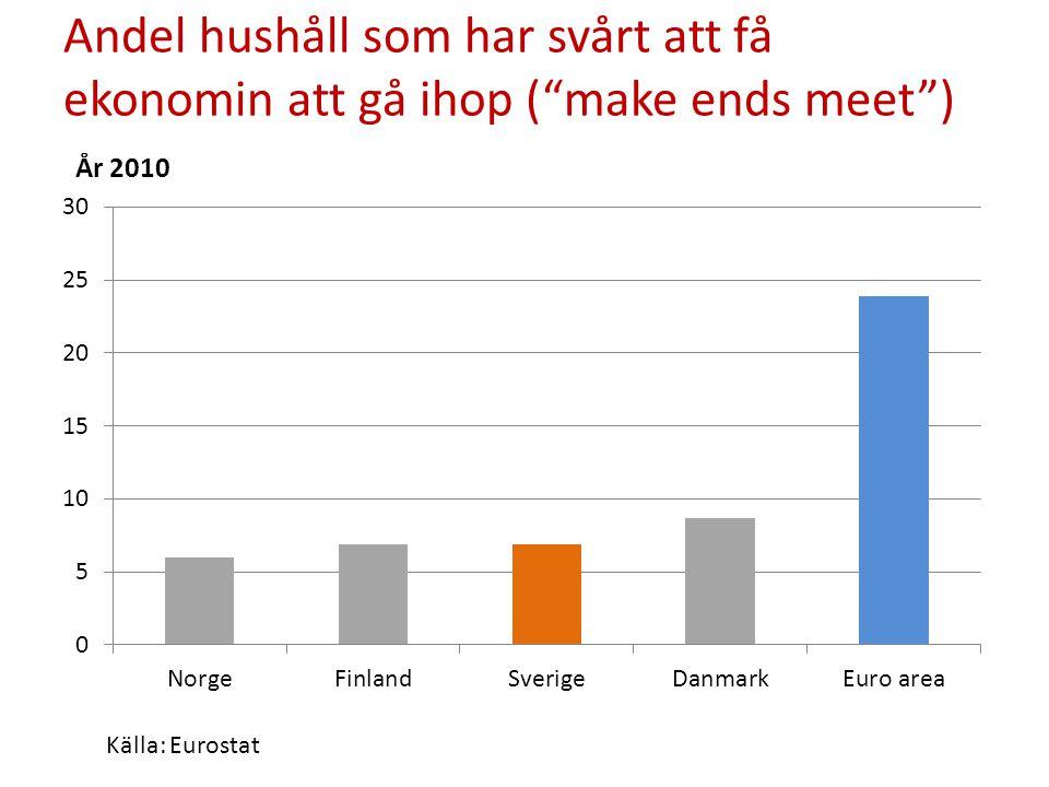 """Andel hushåll som har svårt att få ekonomin att gå ihop (""""make ends meet"""") År 2010 Källa: Eurostat"""