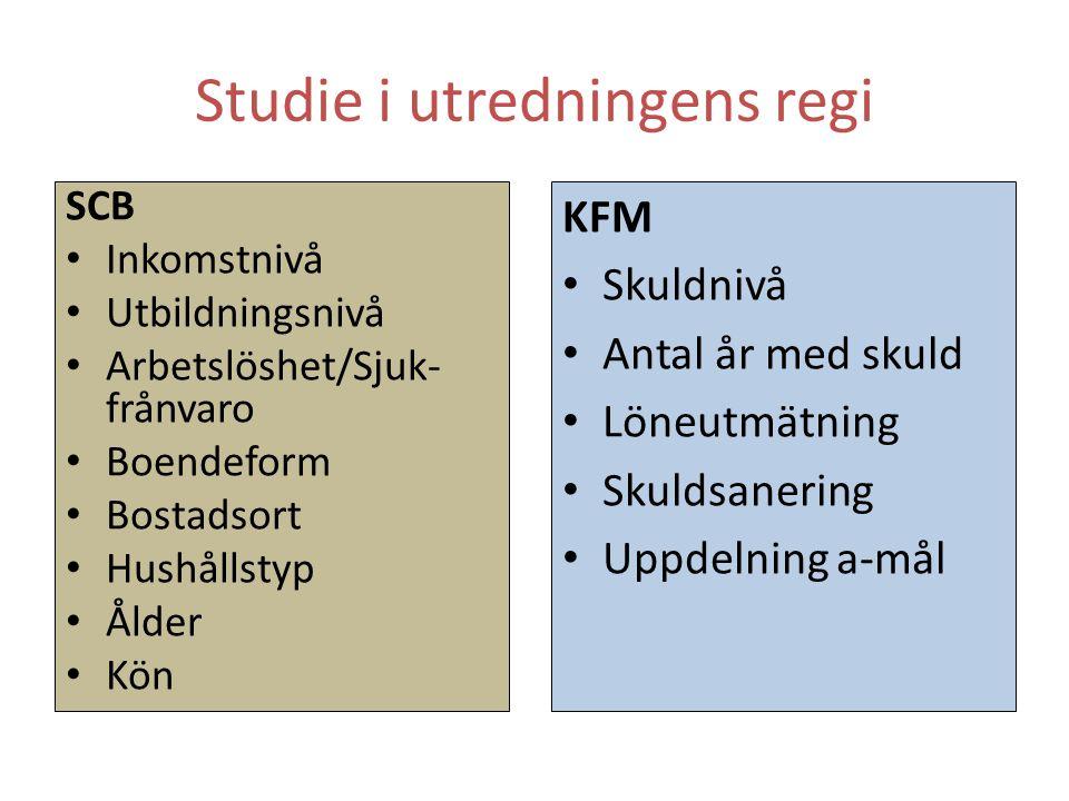 Studie i utredningens regi KFM • Skuldnivå • Antal år med skuld • Löneutmätning • Skuldsanering • Uppdelning a-mål SCB • Inkomstnivå • Utbildningsnivå