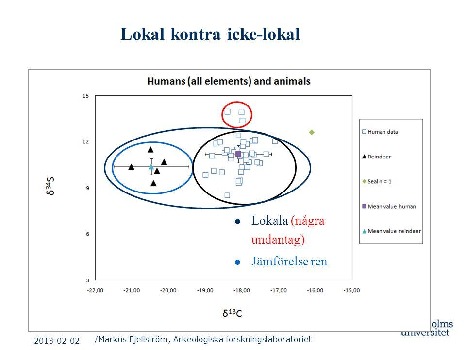 Lokal kontra icke-lokal ● Lokala (några undantag) ● Jämförelse ren /Markus Fjellström, Arkeologiska forskningslaboratoriet 2013-02-02