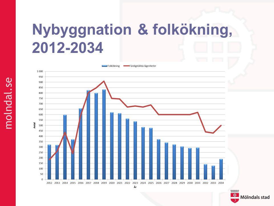 molndal.se Nybyggnation & folkökning, 2012-2034