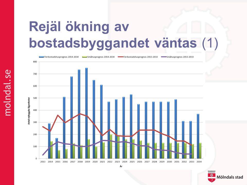 molndal.se Rejäl ökning av bostadsbyggandet väntas (1)