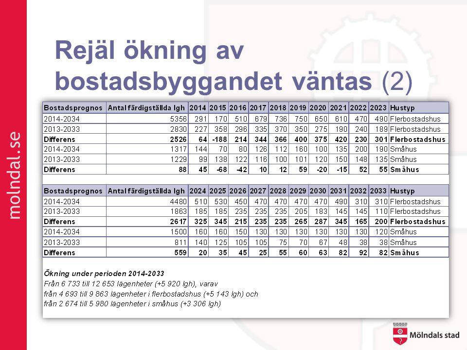 molndal.se Rejäl ökning av bostadsbyggandet väntas (2)