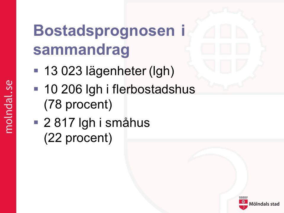 molndal.se Bostadsprognosen i sammandrag  13 023 lägenheter (lgh)  10 206 lgh i flerbostadshus (78 procent)  2 817 lgh i småhus (22 procent)
