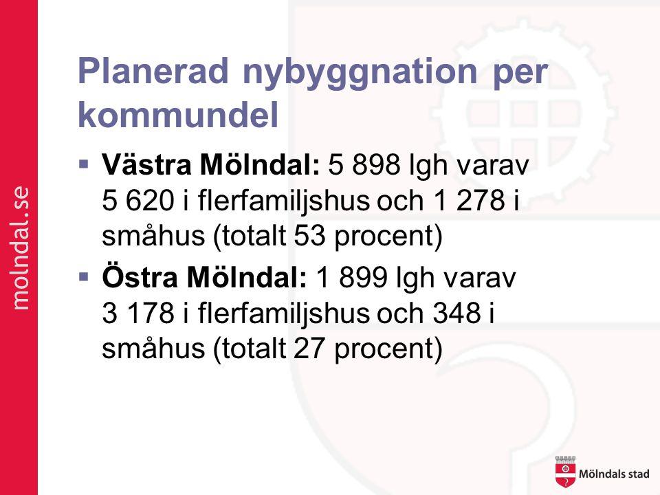molndal.se Planerad nybyggnation per kommundel  Västra Mölndal: 5 898 lgh varav 5 620 i flerfamiljshus och 1 278 i småhus (totalt 53 procent)  Östra Mölndal: 1 899 lgh varav 3 178 i flerfamiljshus och 348 i småhus (totalt 27 procent)