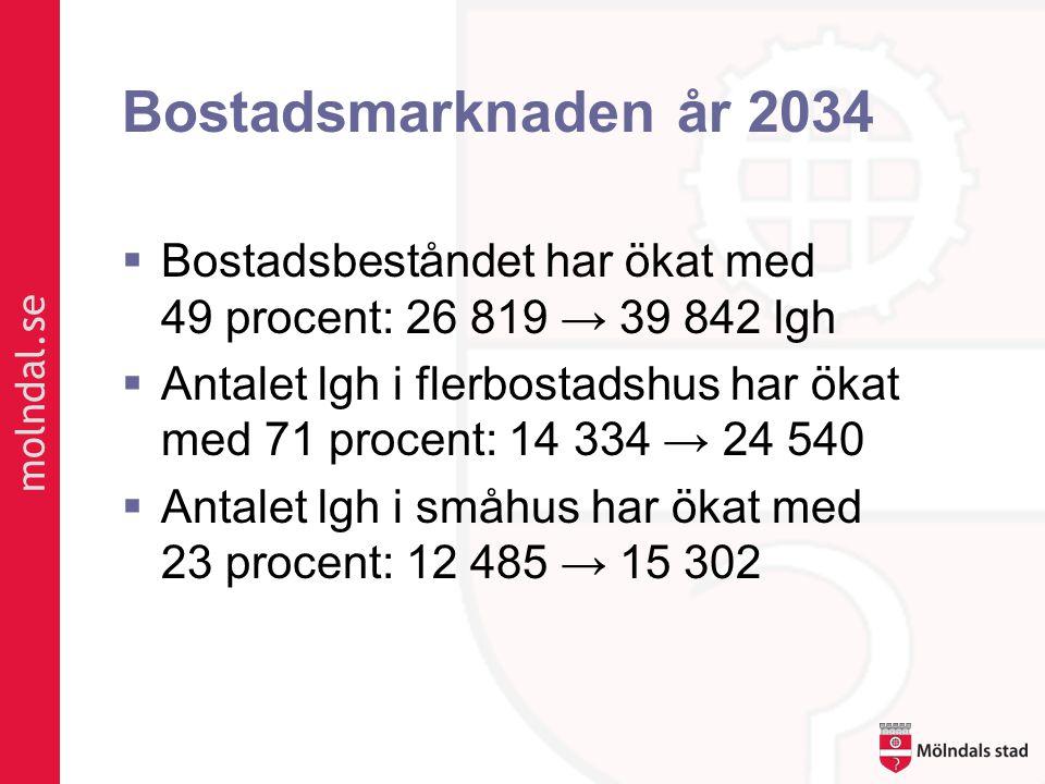 molndal.se Bostadsmarknaden år 2034  Bostadsbeståndet har ökat med 49 procent: 26 819 → 39 842 lgh  Antalet lgh i flerbostadshus har ökat med 71 procent: 14 334 → 24 540  Antalet lgh i småhus har ökat med 23 procent: 12 485 → 15 302