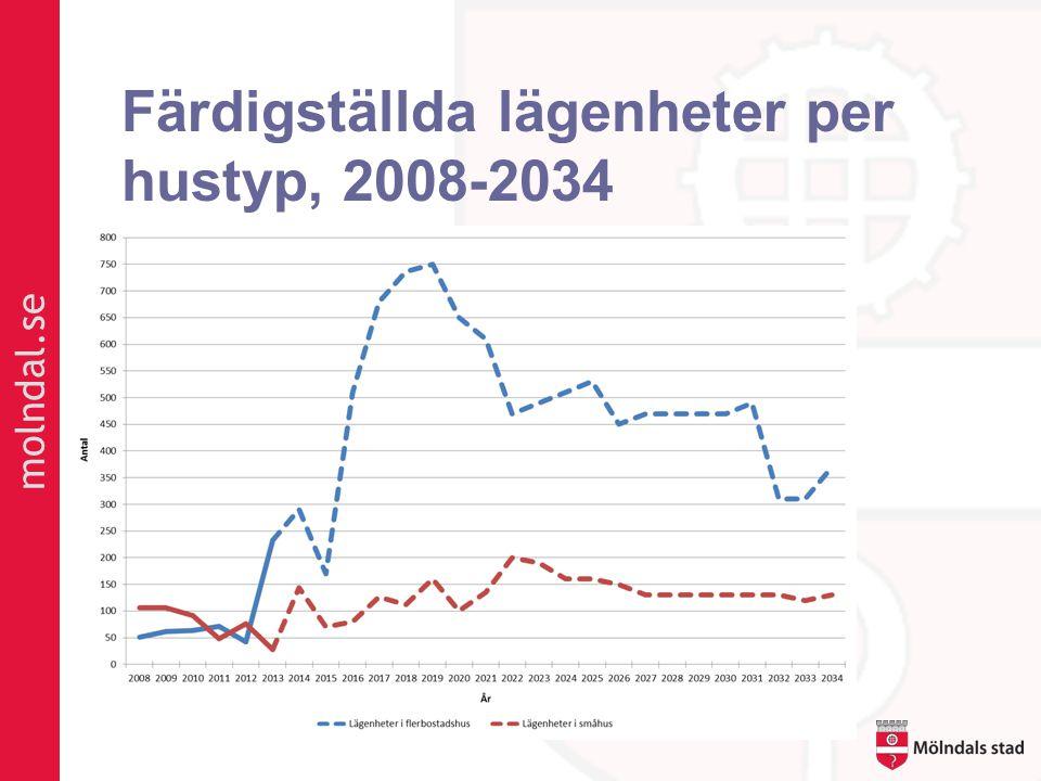 molndal.se Färdigställda lägenheter per hustyp, 2008-2034