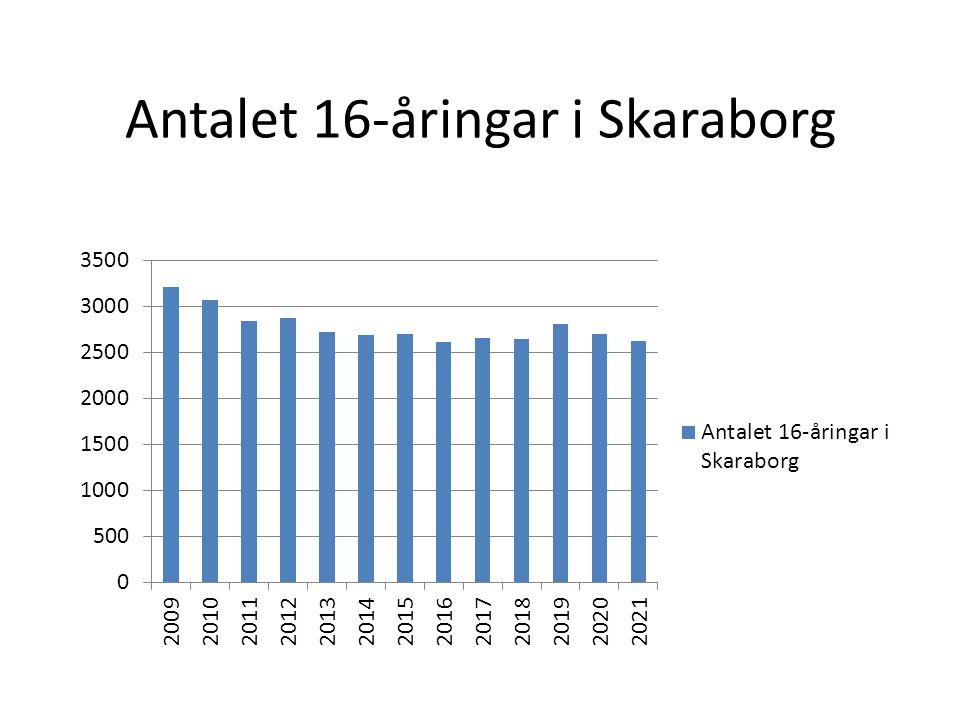 Antalet 16-åringar i Skaraborg