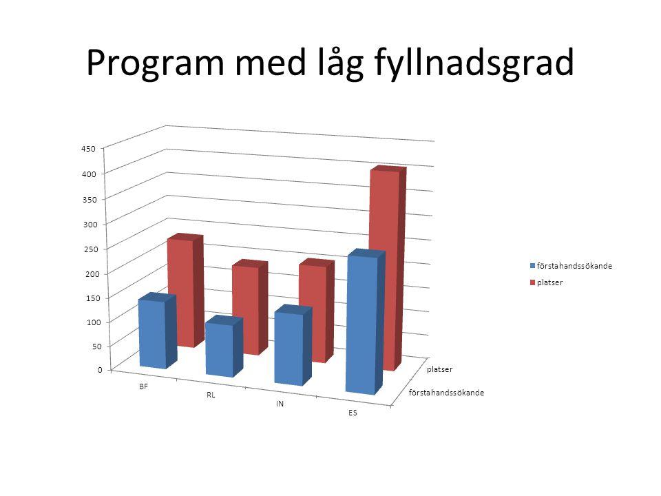 Program med låg fyllnadsgrad