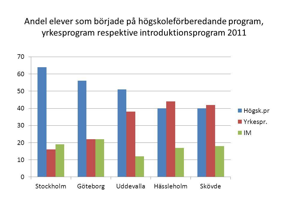 Andel elever som började på högskoleförberedande program, yrkesprogram respektive introduktionsprogram 2011