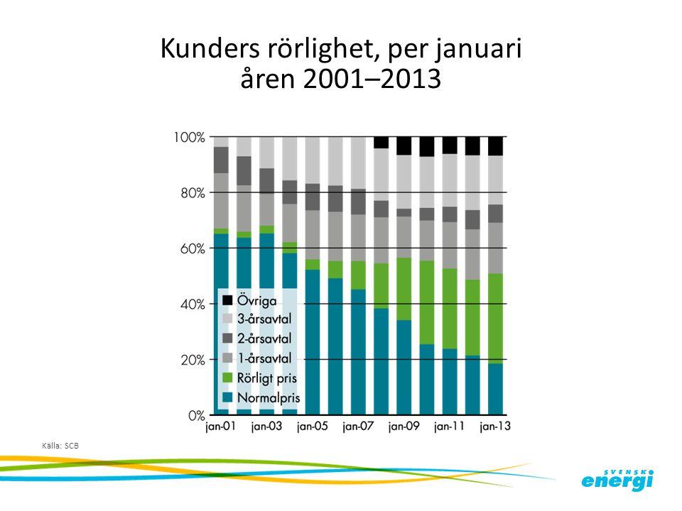 Kunders rörlighet, per januari åren 2001–2013 Källa: SCB