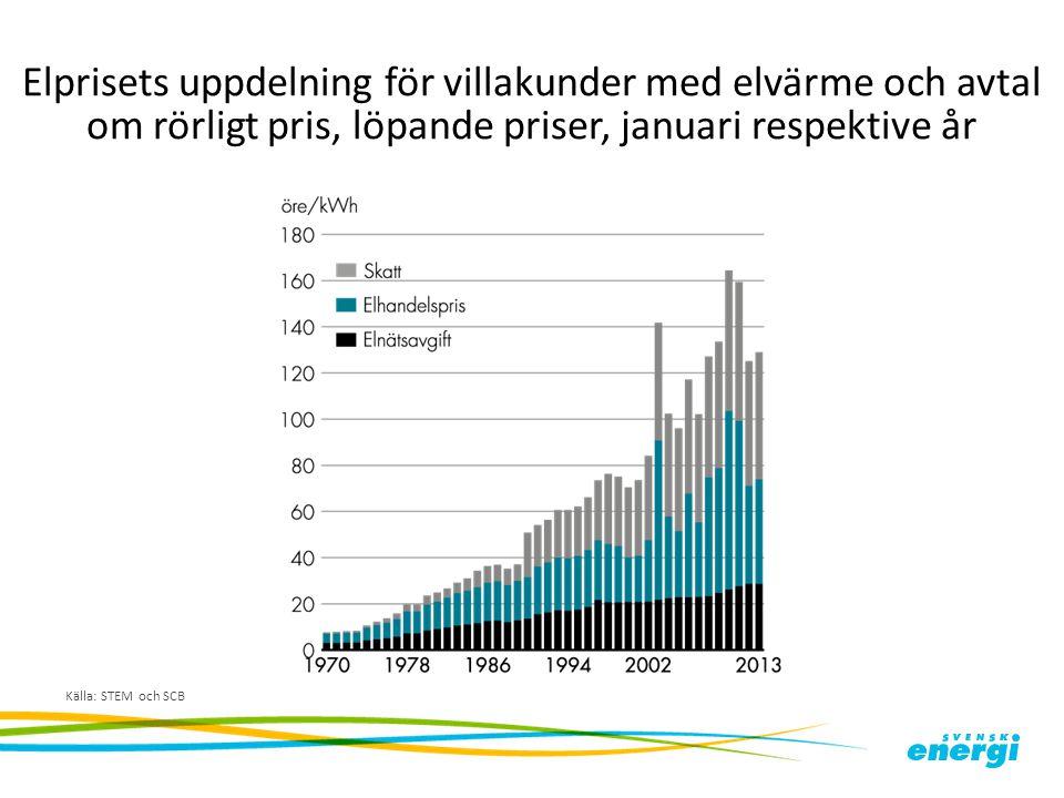 Elprisets uppdelning för villakunder med elvärme och avtal om rörligt pris, löpande priser, januari respektive år Källa: STEM och SCB