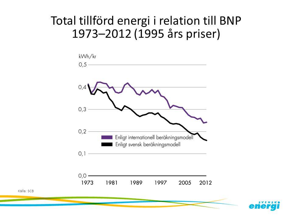 Total tillförd energi i relation till BNP 1973–2012 (1995 års priser) Källa: SCB