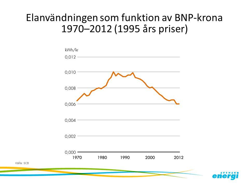 Elanvändningen som funktion av BNP-krona 1970–2012 (1995 års priser) Källa: SCB