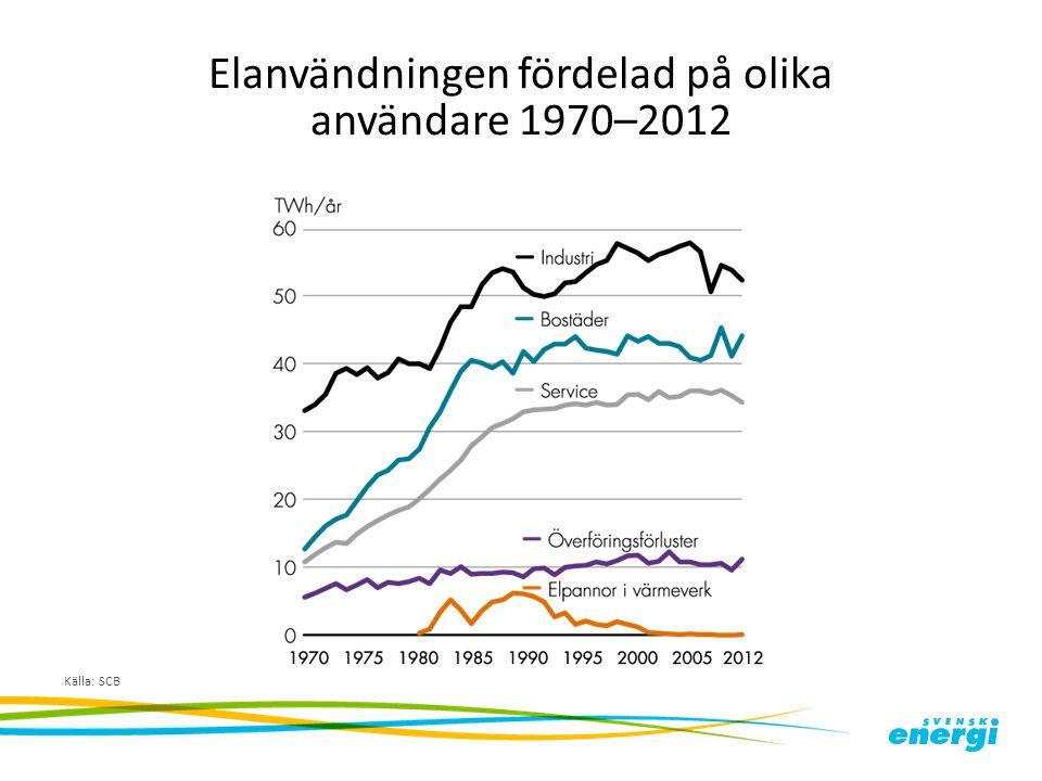 Elanvändningen fördelad på olika användare 1970–2012 Källa: SCB