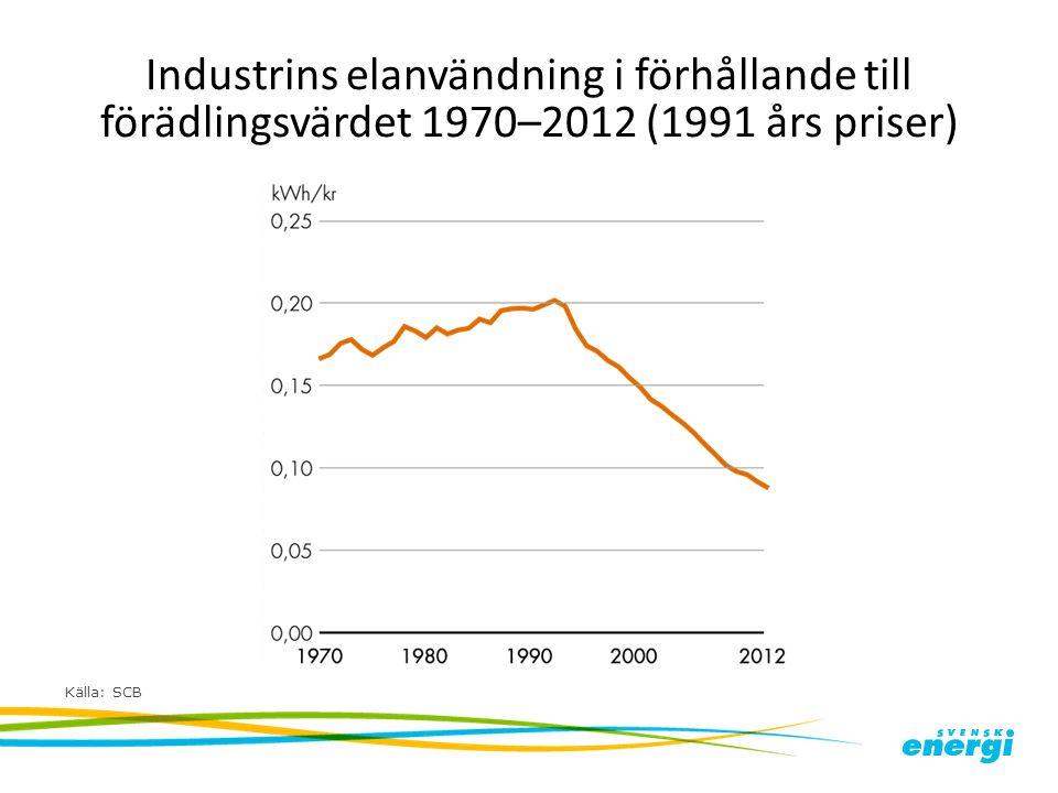 Industrins elanvändning i förhållande till förädlingsvärdet 1970–2012 (1991 års priser) Källa: SCB