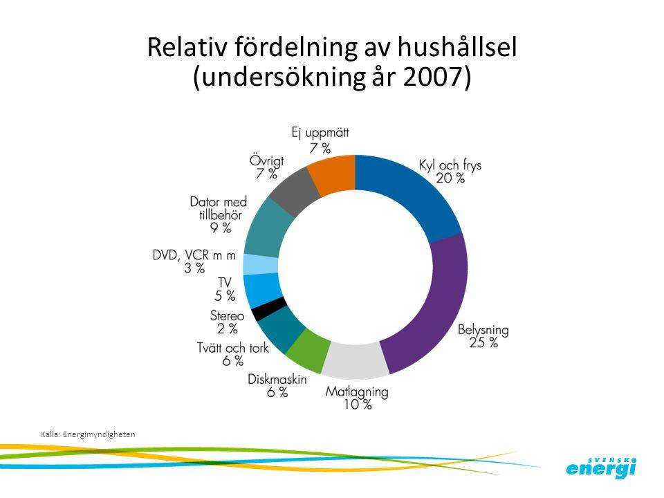 Relativ fördelning av hushållsel (undersökning år 2007) Källa: Energimyndigheten