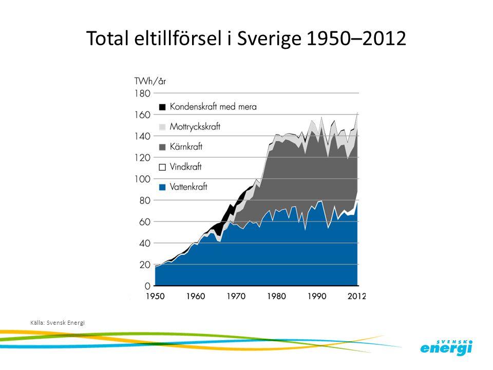 Total eltillförsel i Sverige 1950–2012 Källa: Svensk Energi