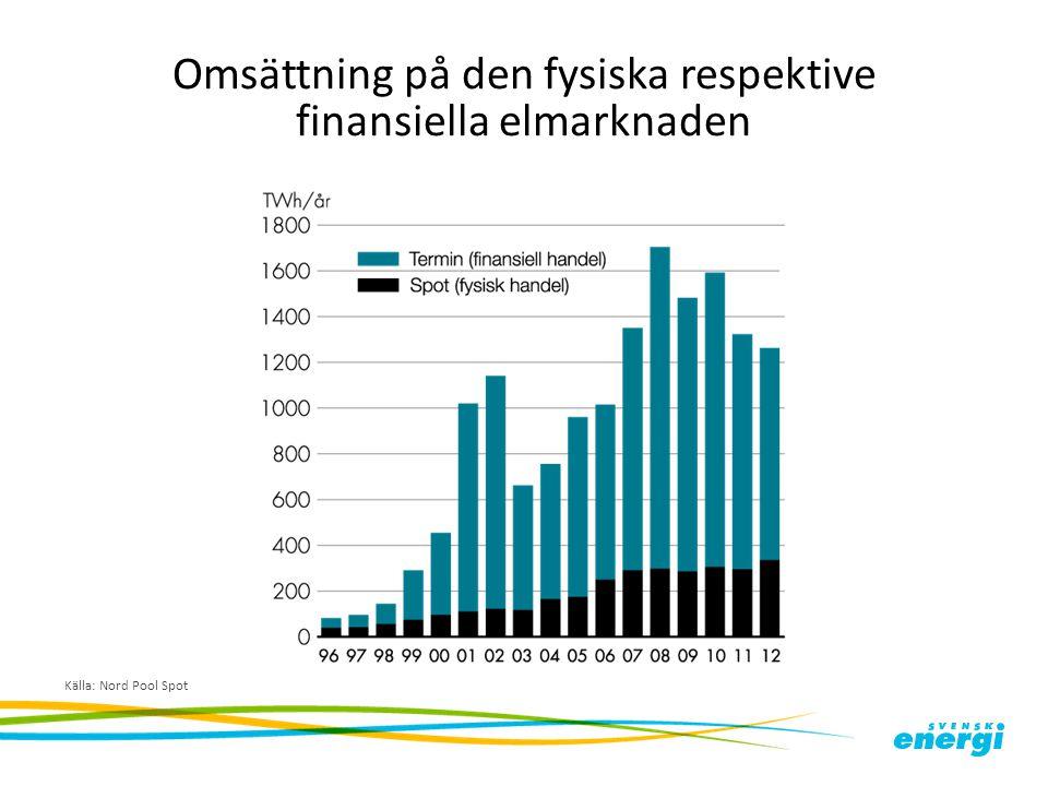 Omsättning på den fysiska respektive finansiella elmarknaden Källa: Nord Pool Spot