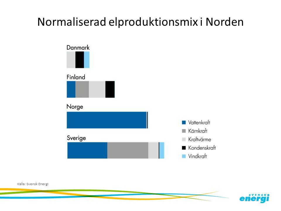 Normaliserad elproduktionsmix i Norden Källa: Svensk Energi
