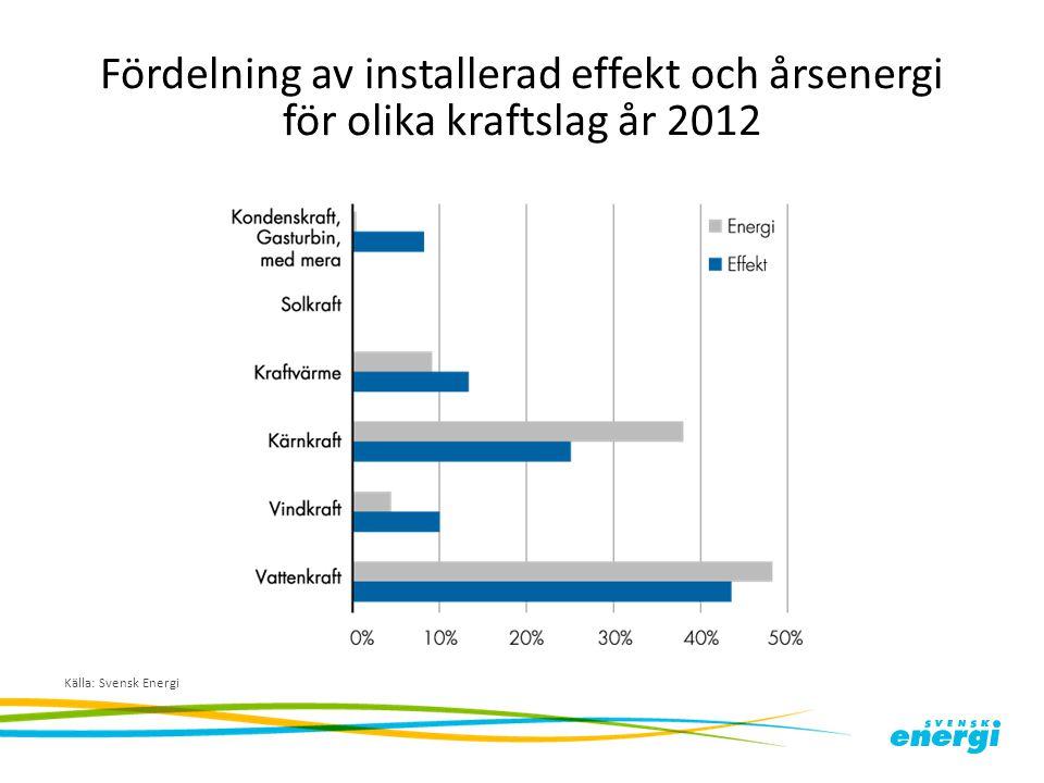 Fördelning av installerad effekt och årsenergi för olika kraftslag år 2012 Källa: Svensk Energi