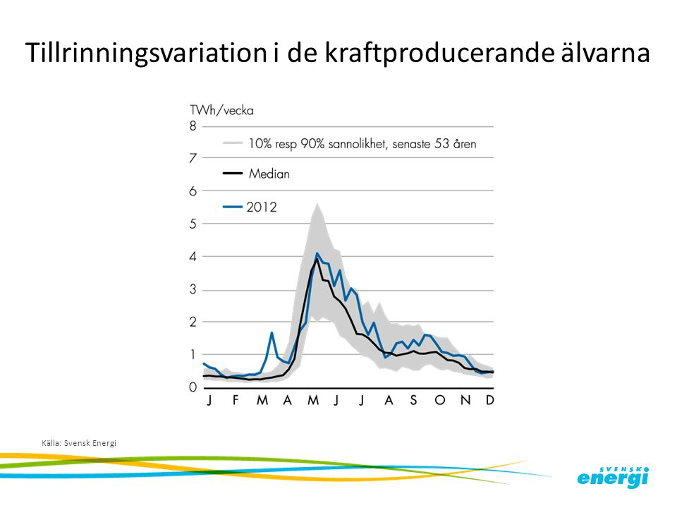 Tillrinningsvariation i de kraftproducerande älvarna Källa: Svensk Energi