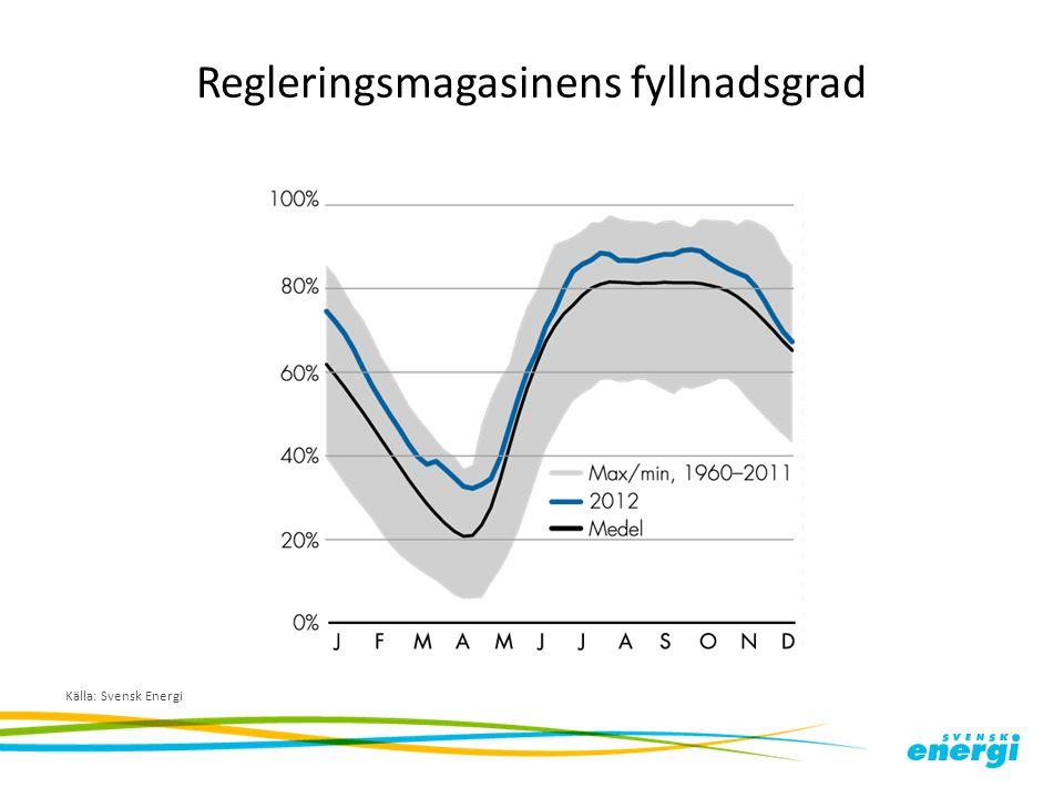 Regleringsmagasinens fyllnadsgrad Källa: Svensk Energi