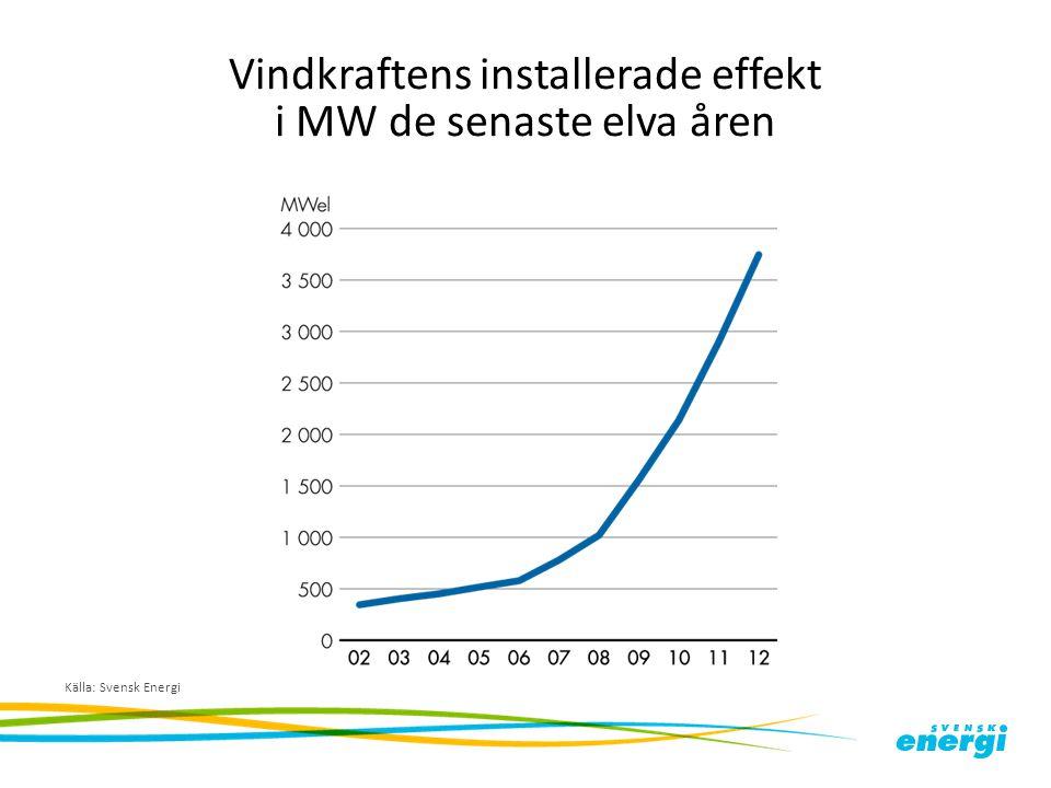 Vindkraftens installerade effekt i MW de senaste elva åren Källa: Svensk Energi