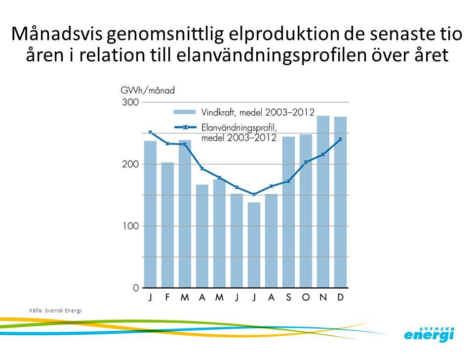 Månadsvis genomsnittlig elproduktion de senaste tio åren i relation till elanvändningsprofilen över året Källa: Svensk Energi