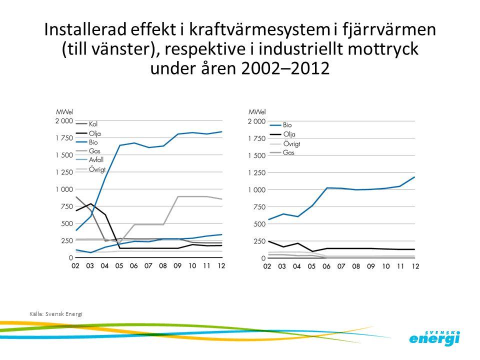 Installerad effekt i kraftvärmesystem i fjärrvärmen (till vänster), respektive i industriellt mottryck under åren 2002–2012 Källa: Svensk Energi