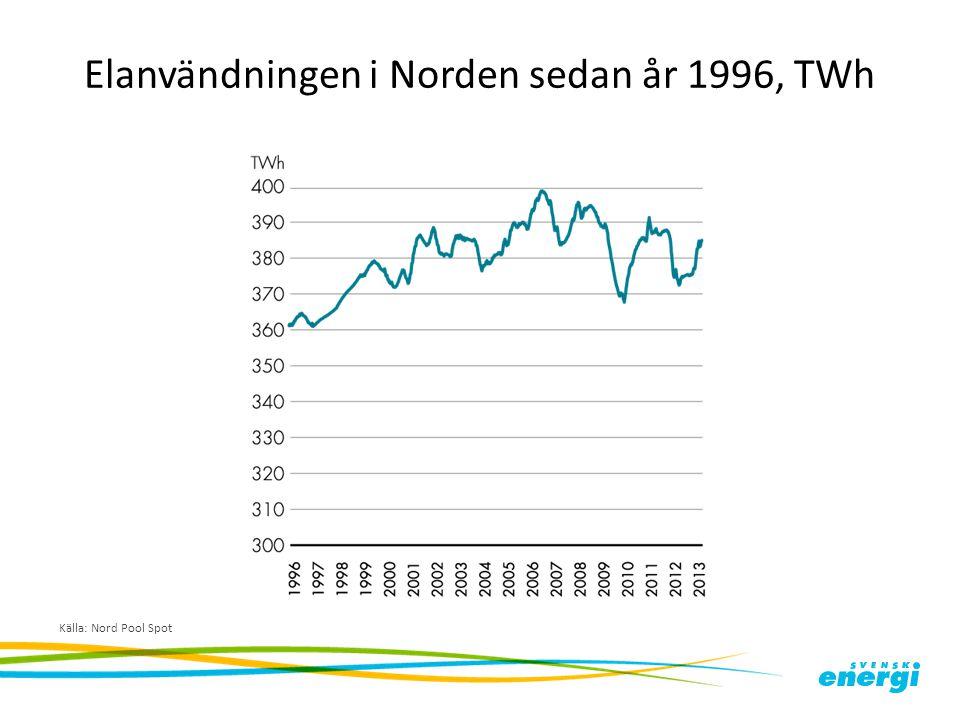 Elanvändningen i Norden sedan år 1996, TWh Källa: Nord Pool Spot
