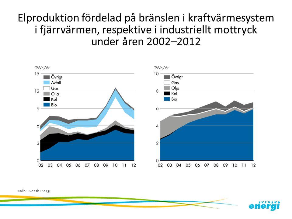 Elproduktion fördelad på bränslen i kraftvärmesystem i fjärrvärmen, respektive i industriellt mottryck under åren 2002–2012 Källa: Svensk Energi