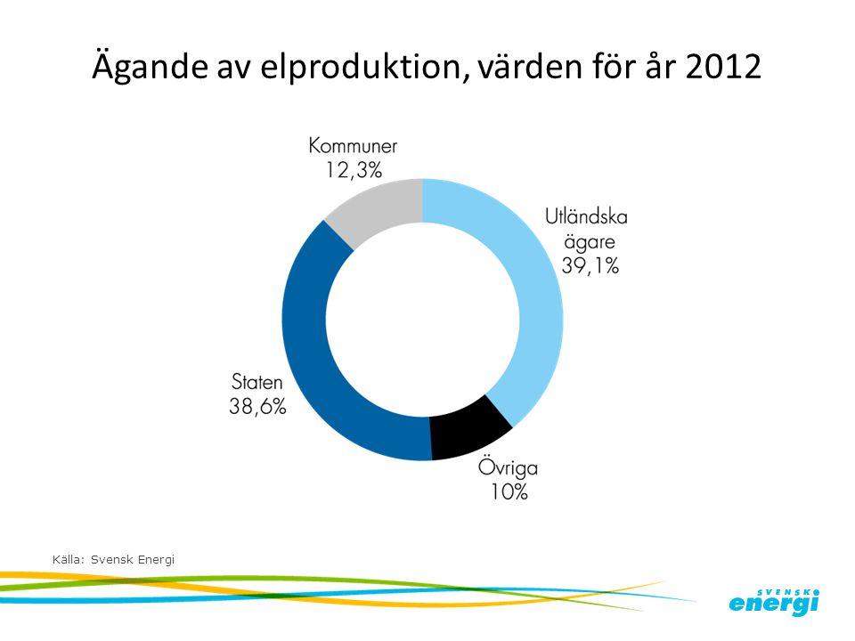 Ägande av elproduktion, värden för år 2012 Källa: Svensk Energi