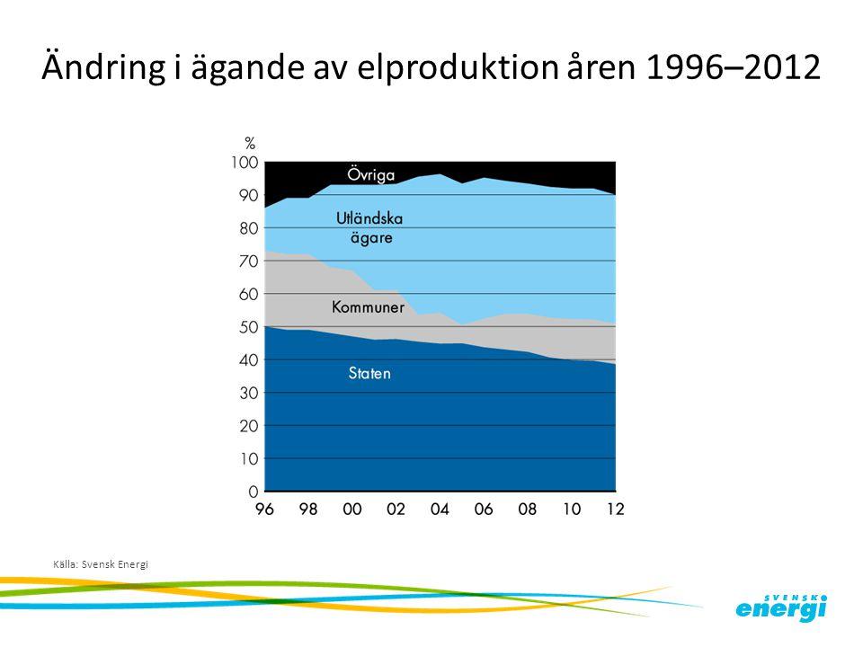 Ändring i ägande av elproduktion åren 1996–2012 Källa: Svensk Energi