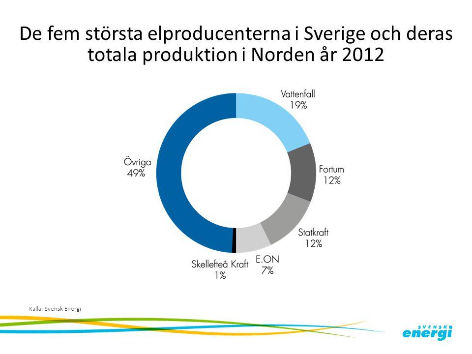 De fem största elproducenterna i Sverige och deras totala produktion i Norden år 2012 Källa: Svensk Energi