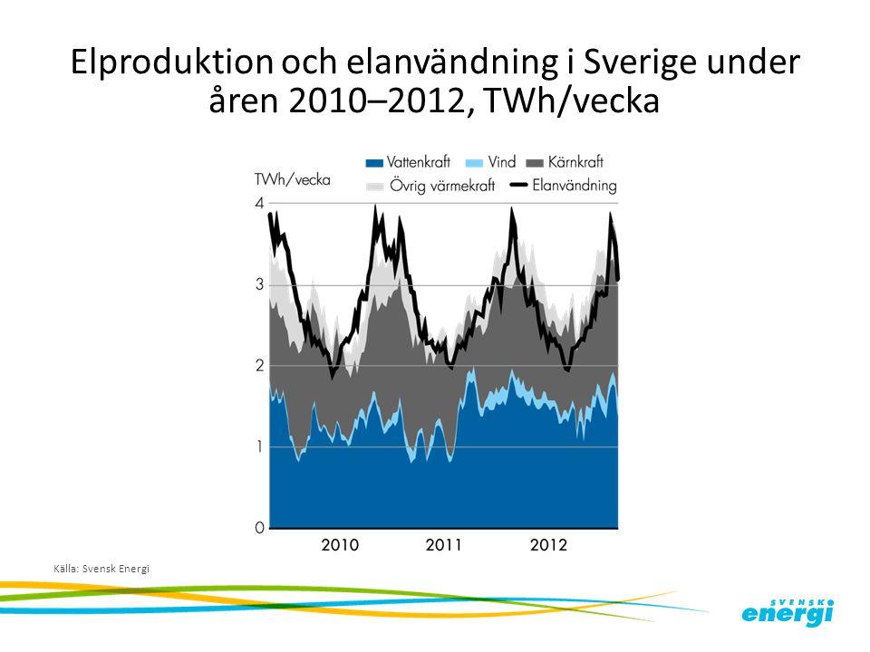 Elproduktion och elanvändning i Sverige under åren 2010–2012, TWh/vecka Källa: Svensk Energi