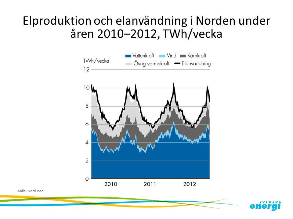 Elproduktion och elanvändning i Norden under åren 2010–2012, TWh/vecka Källa: Nord Pool