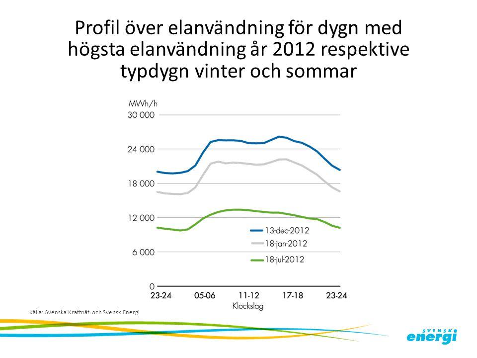 Profil över elanvändning för dygn med högsta elanvändning år 2012 respektive typdygn vinter och sommar Källa: Svenska Kraftnät och Svensk Energi