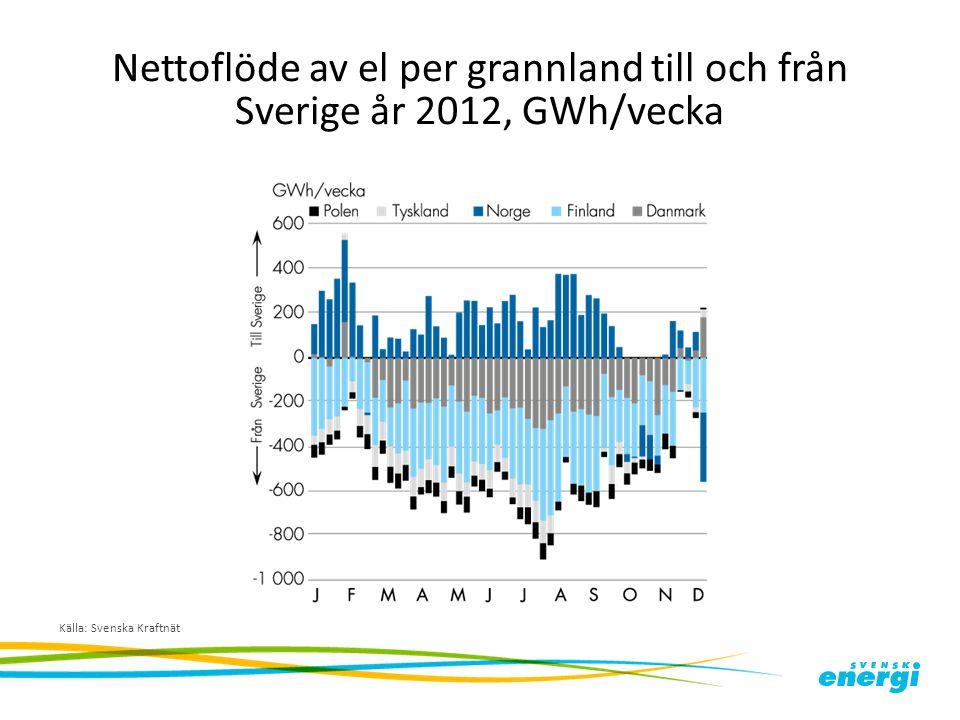 Nettoflöde av el per grannland till och från Sverige år 2012, GWh/vecka Källa: Svenska Kraftnät
