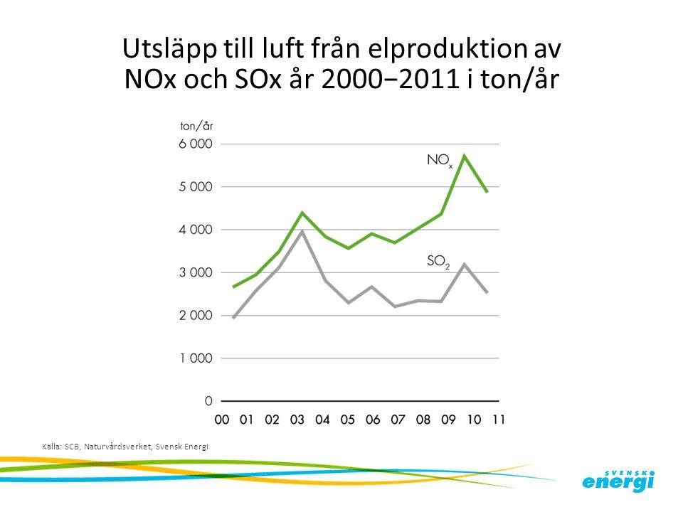 Utsläpp till luft från elproduktion av NOx och SOx år 2000−2011 i ton/år Källa: SCB, Naturvårdsverket, Svensk Energi