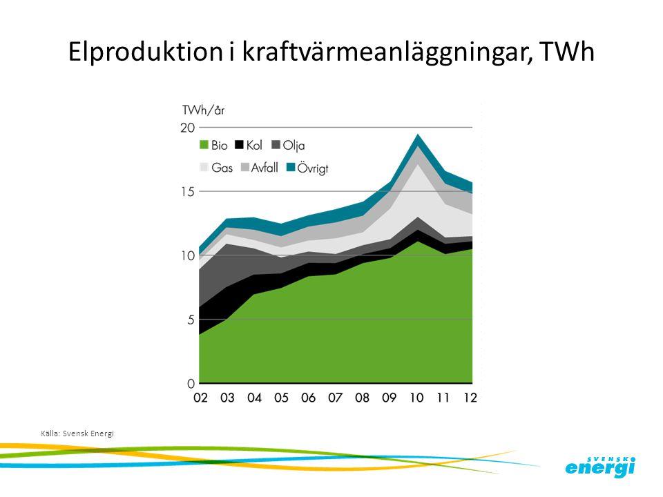 Elproduktion i kraftvärmeanläggningar, TWh Källa: Svensk Energi
