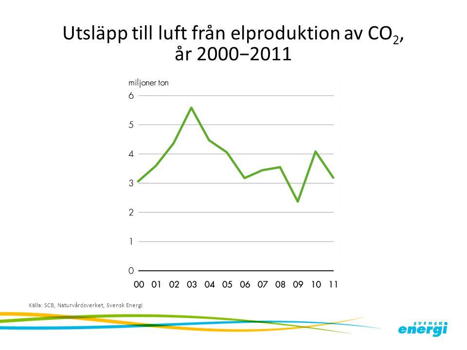 Utsläpp till luft från elproduktion av CO 2, år 2000−2011 Källa: SCB, Naturvårdsverket, Svensk Energi